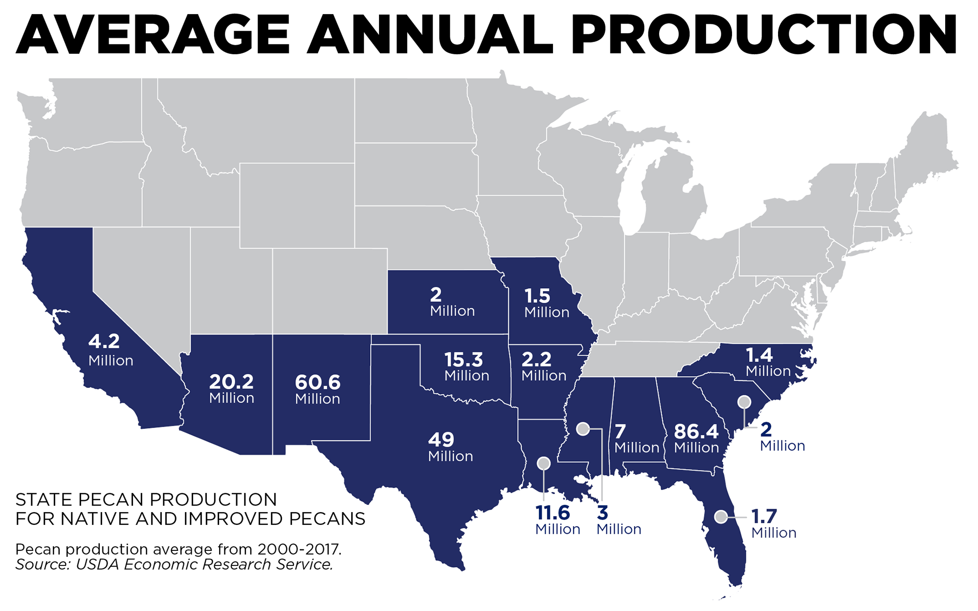 Infographic - Average Annual Production: State Pecan Production for Native and Improved Pecans - Pecan production average from 2000-2017. Source USDA Economic Research Service.
