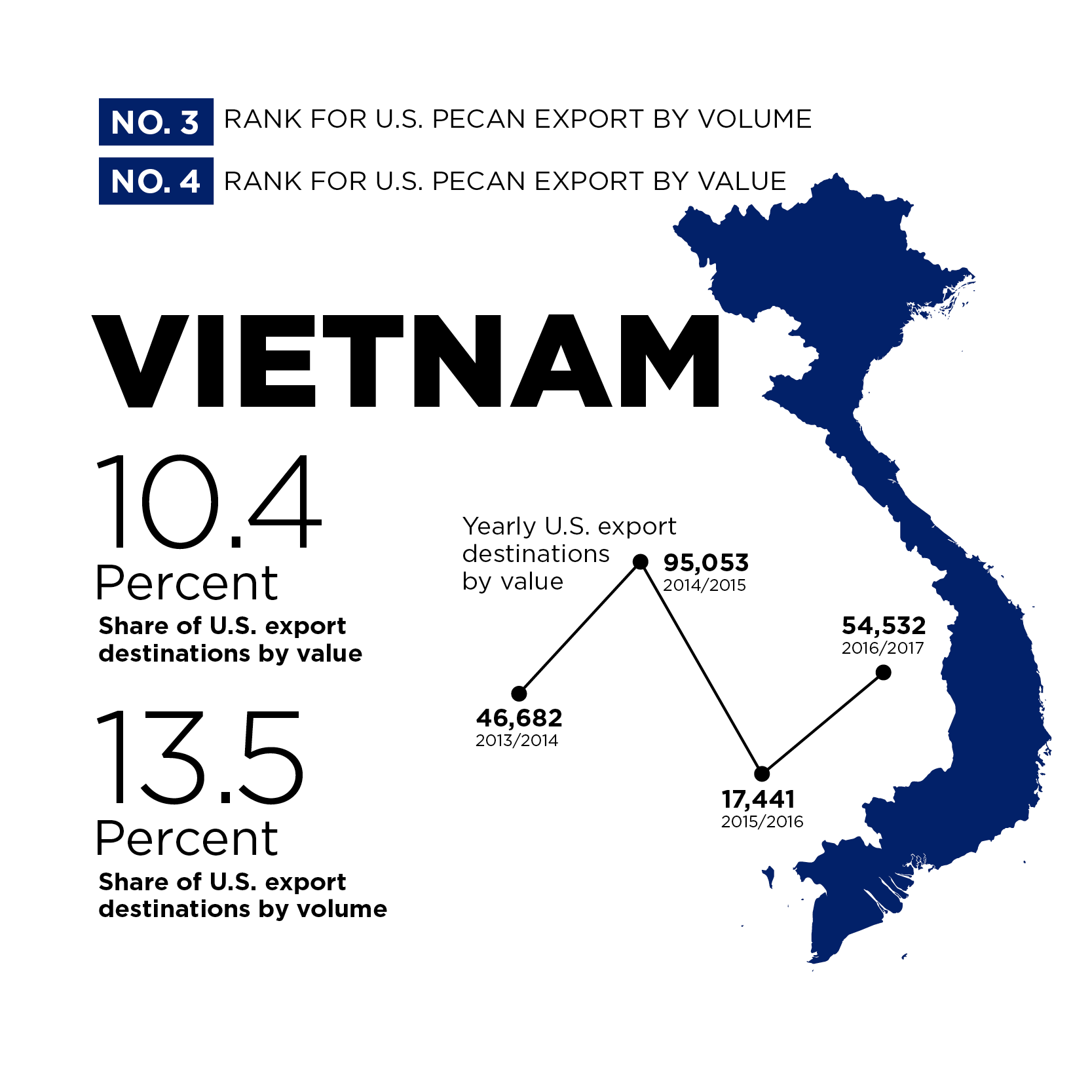 No. 3 Rank For U.S. Pecan Export By Volume and No. 4 Rank For U.S. Pecan Export By Value | Vietnam