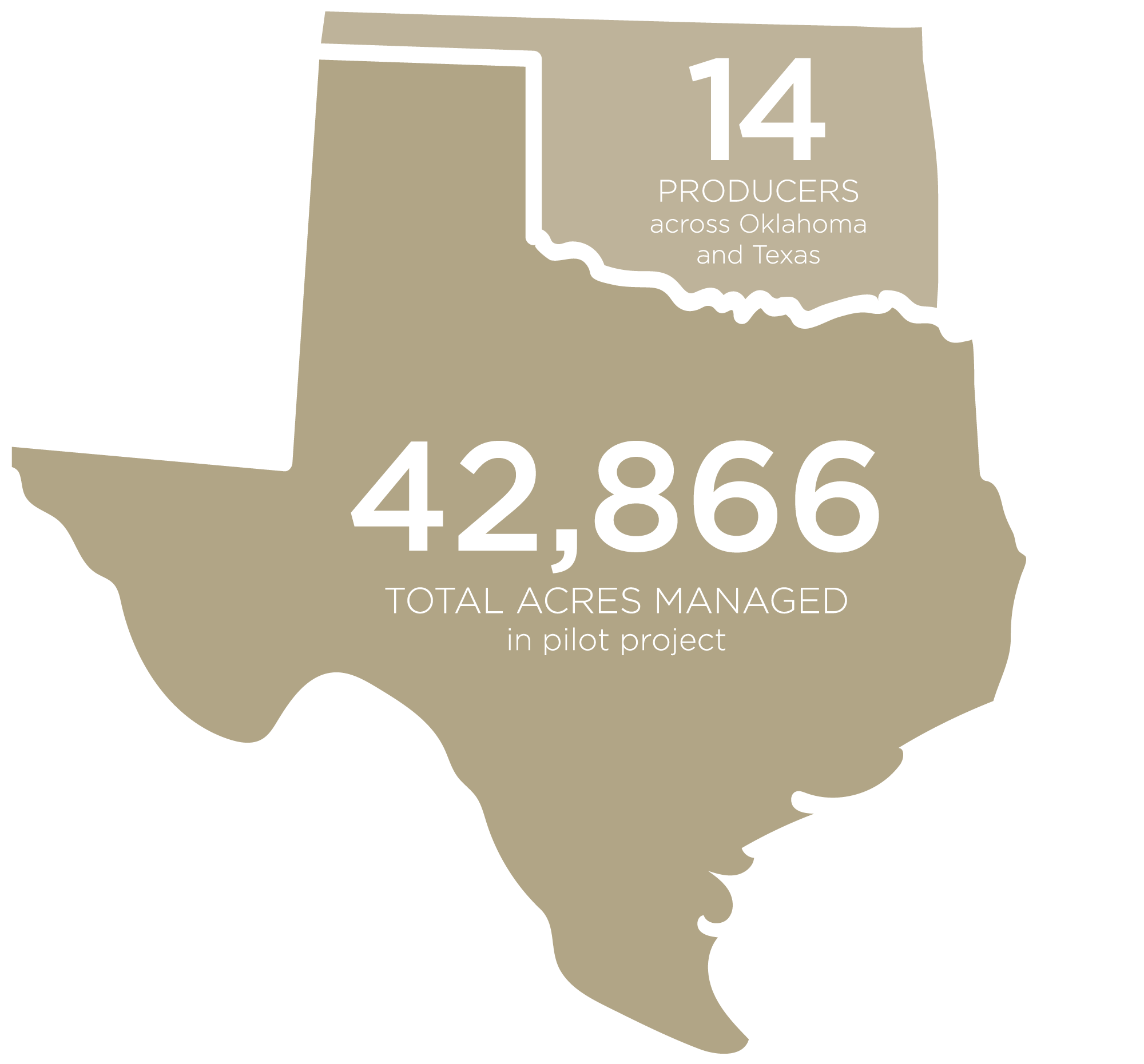 14 Producers across Oklahoma and Texas. 42,866 Total Acres Managed in Pilot Project