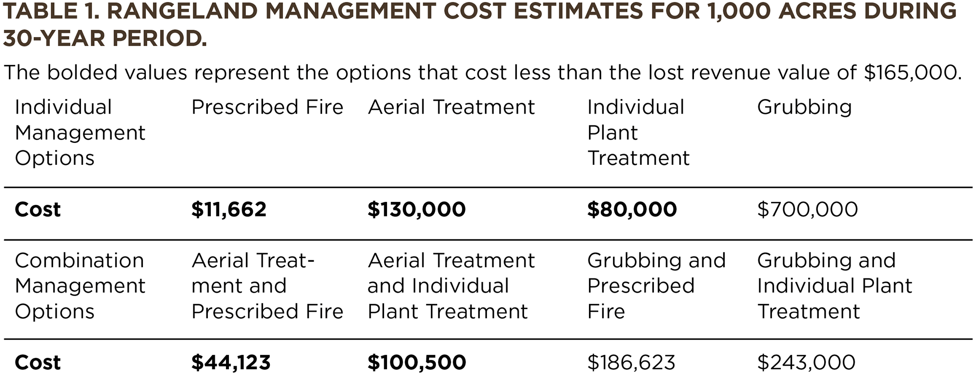 Table 1. Rangeland Management Cost Estimates for 1,000 Acres During 30-Year Period.