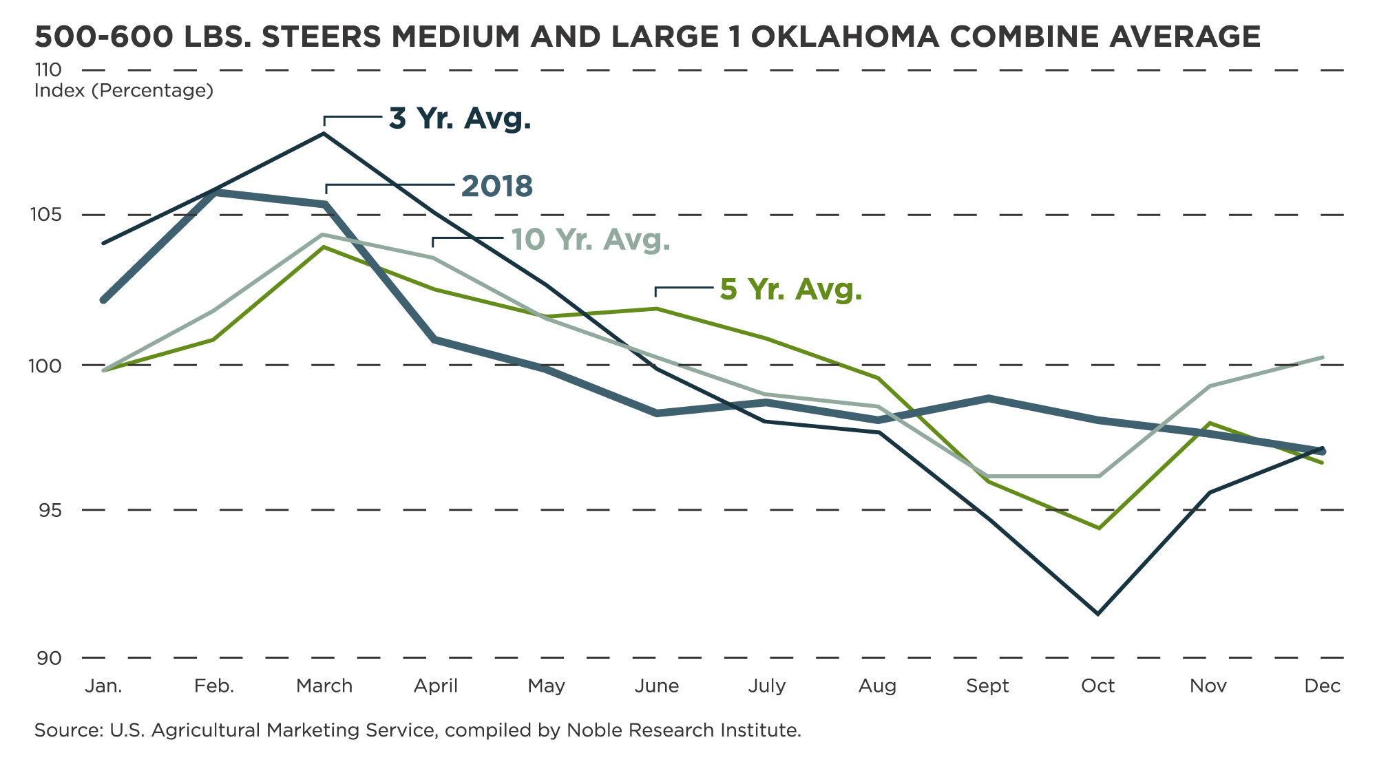 Chart showing graphed statistics of 500-600 lbs. Steers Medium and Large 1 Oklahoma Combine Average. Source: U.S. Agricultural Marketing Service, compiled by Noble Research Institute.