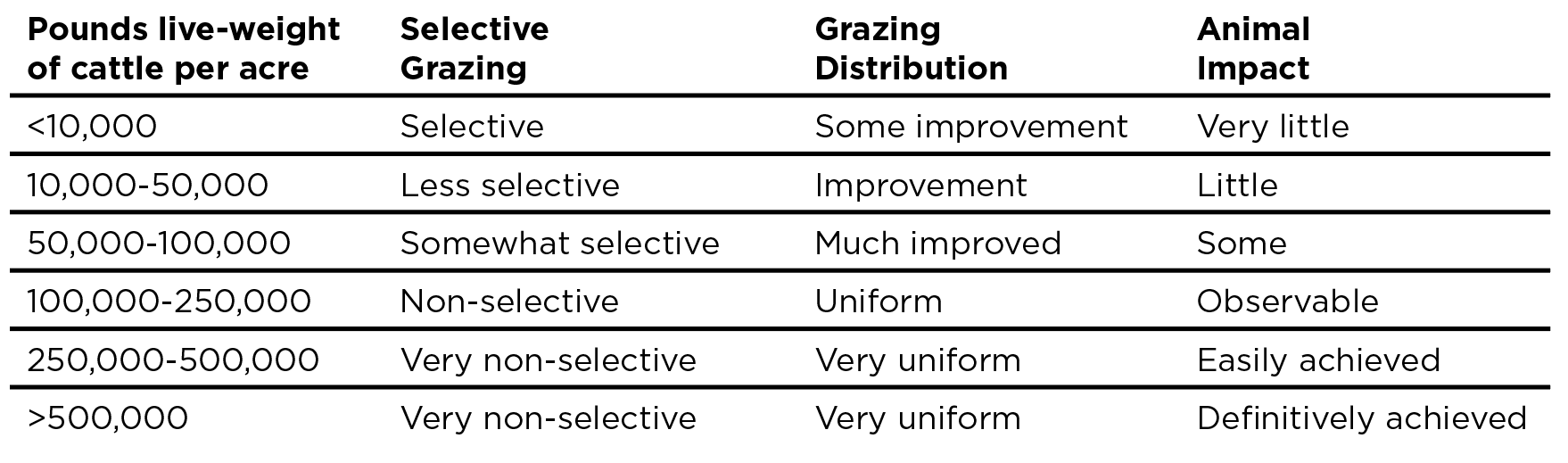 HSD Grazing Guidelines Table