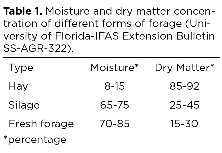 Table 1. Moisture and dry matter concentration of different forms of forage (University of Florida-IFAS Extension Bulletin SS-AGR-322).