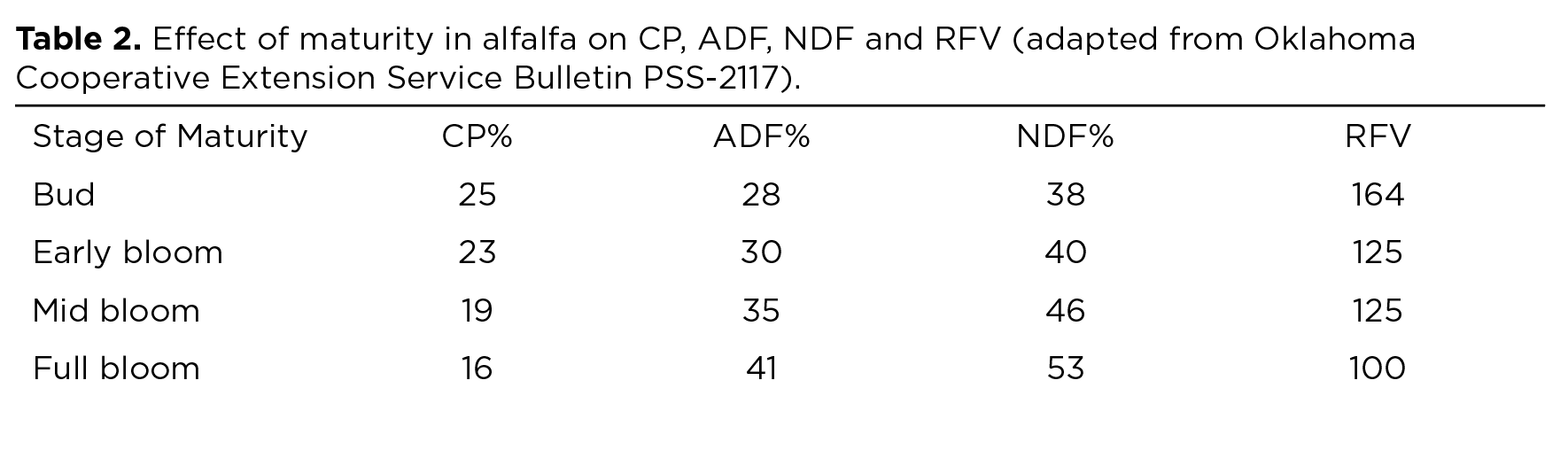Table 2. Effect of maturity in alfalfa on CP, ADF, NDF and RFV (adapted from Oklahoma Cooperative Extension Service Bulletin PSS-2117).