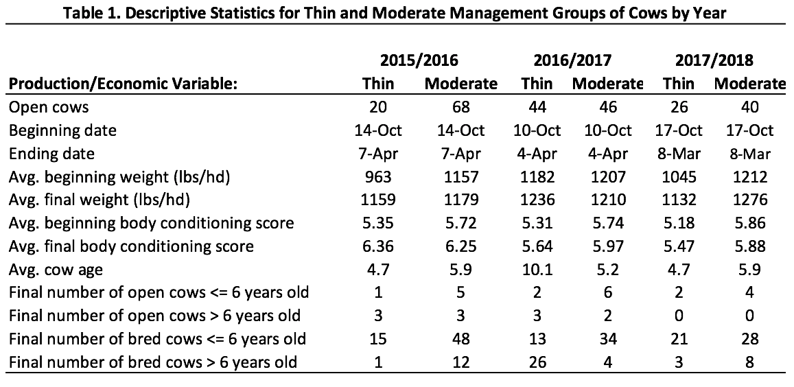 Table 1 graphic: Descriptive Statistics for Thin and Moderate Management Groups of Cows by Year