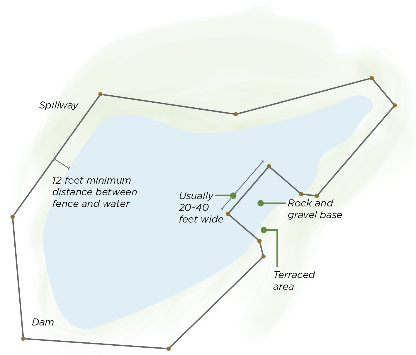 Map showing good pond guidelines for attracting ducks to your pond.