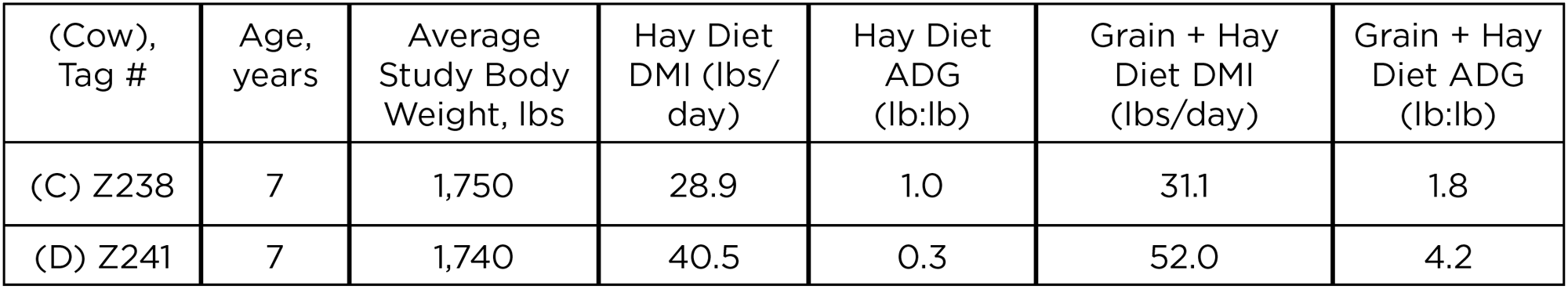 Infographic table showing dry matter intake (DMI) and average daily gain (ADG) from two cows